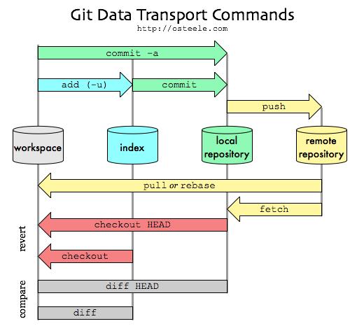 GitHub Visual Representation